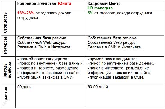 Схемы кадровых агентств
